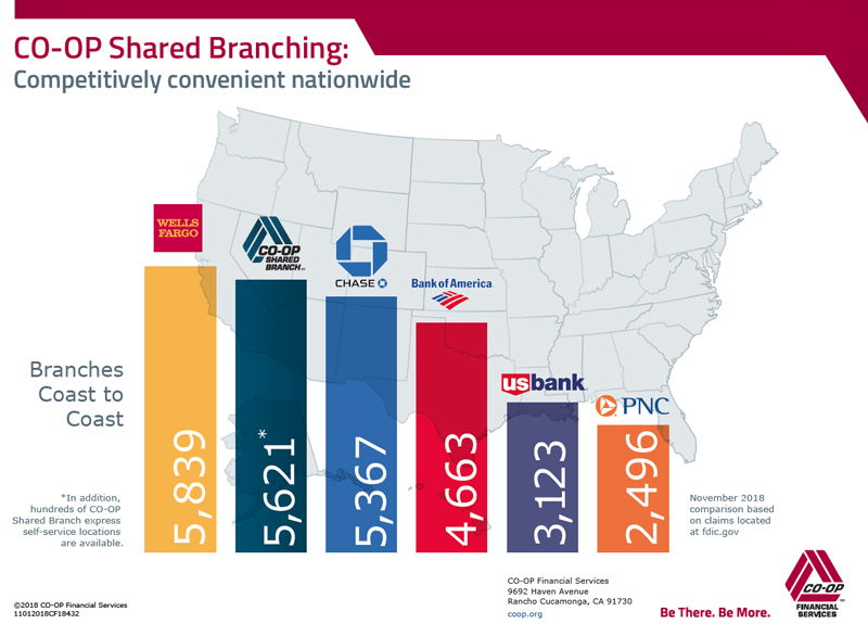 Bank At 5 000 Locations With Co Op Shared Branching Credit Union 1